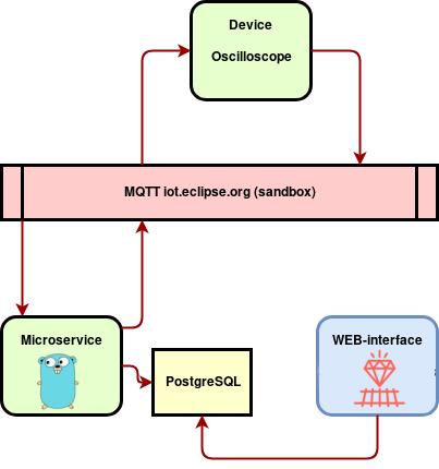 Cloud Oscilloscope backend architecture